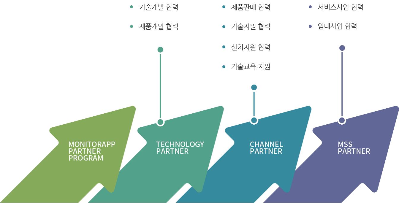 우측 상승 화살표 4개의 병렬로 모니터랩의 파트너 프로그램을 설명하고 있다